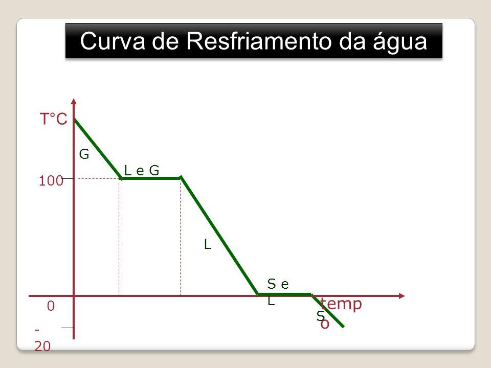 Curva de Aquecimento da água S L L e G G T°C 100 0 - 20 temp o S e L