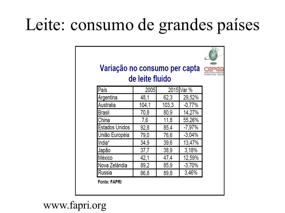 Leite: consumo de grandes países www.fapri.org