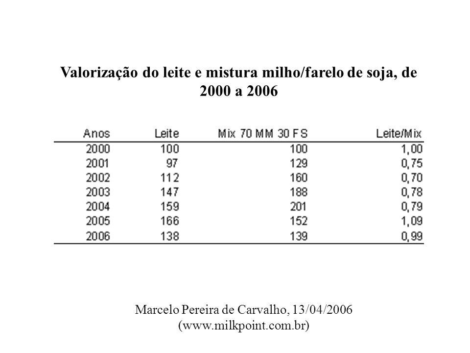 Valorização do leite e mistura milho/farelo de soja, de 2000 a 2006 Marcelo Pereira de Carvalho, 13/04/2006 (www.milkpoint.com.br)