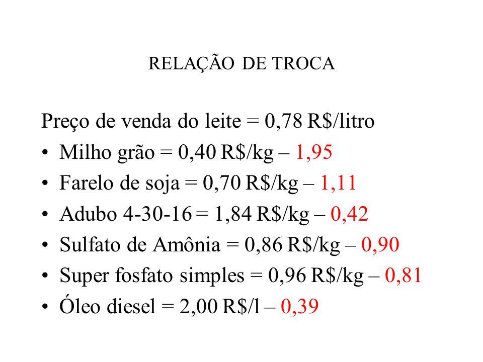 RELAÇÃO DE TROCA Preço de venda do leite = 0,78 R$/litro Milho grão = 0,40 R$/kg – 1,95 Farelo de soja = 0,70 R$/kg – 1,11 Adubo 4-30-16 = 1,84 R$/kg