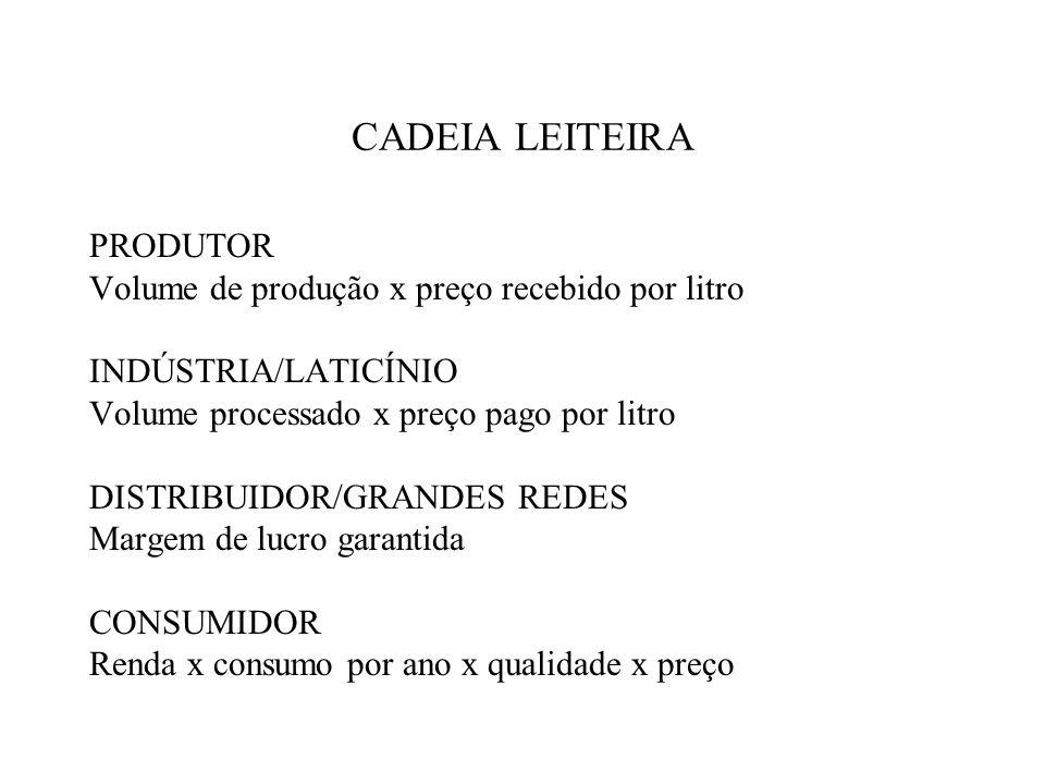 CADEIA LEITEIRA PRODUTOR Volume de produção x preço recebido por litro INDÚSTRIA/LATICÍNIO Volume processado x preço pago por litro DISTRIBUIDOR/GRAND