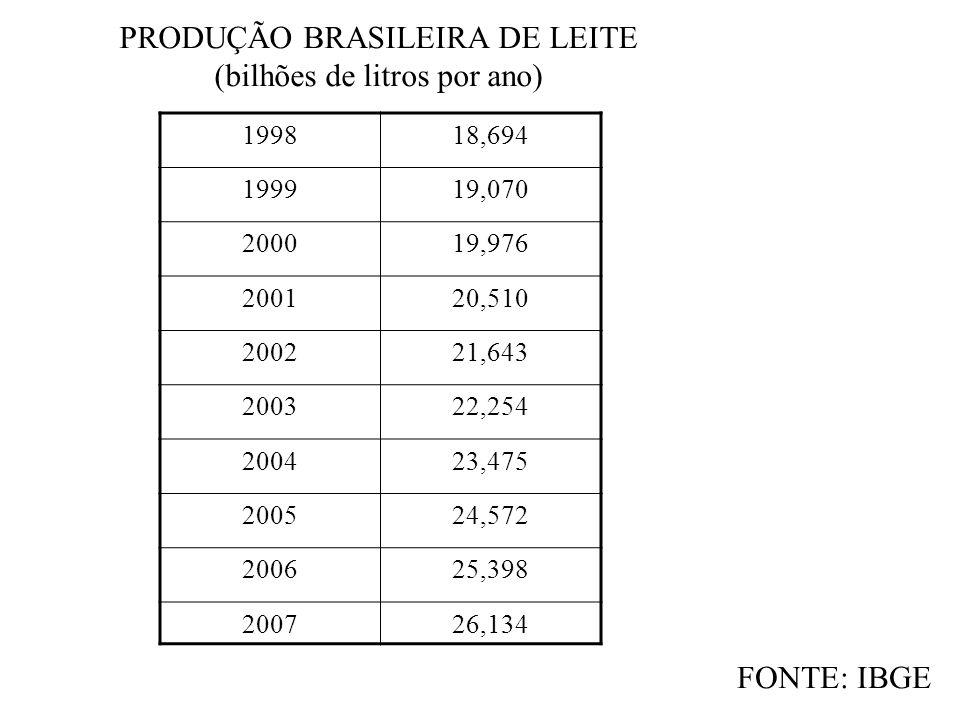 PRODUÇÃO BRASILEIRA DE LEITE (bilhões de litros por ano) FONTE: IBGE 199818,694 199919,070 200019,976 200120,510 200221,643 200322,254 200423,475 2005