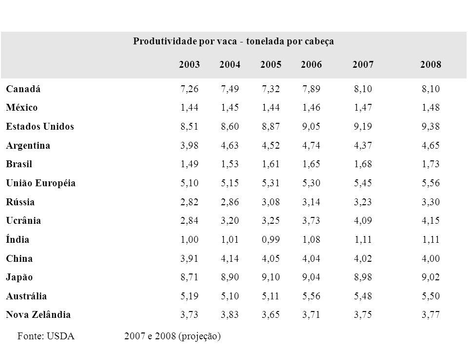 Produtividade por vaca - tonelada por cabeça 200320042005200620072008 Canadá7,267,497,327,898,10 México1,441,451,441,461,471,48 Estados Unidos8,518,60