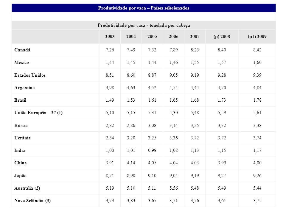 Produtividade por vaca – Países selecionados Produtividade por vaca - tonelada por cabeça 20032004200520062007(p) 2008(p1) 2009 Canadá7,267,497,327,89