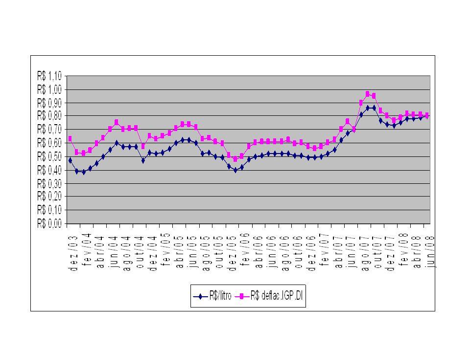RELAÇÃO DE TROCA Preço de venda do leite = 0,78 R$/litro Milho grão = 0,40 R$/kg – 1,95 Farelo de soja = 0,70 R$/kg – 1,11 Adubo 4-30-16 = 1,84 R$/kg – 0,42 Sulfato de Amônia = 0,86 R$/kg – 0,90 Super fosfato simples = 0,96 R$/kg – 0,81 Óleo diesel = 2,00 R$/l – 0,39