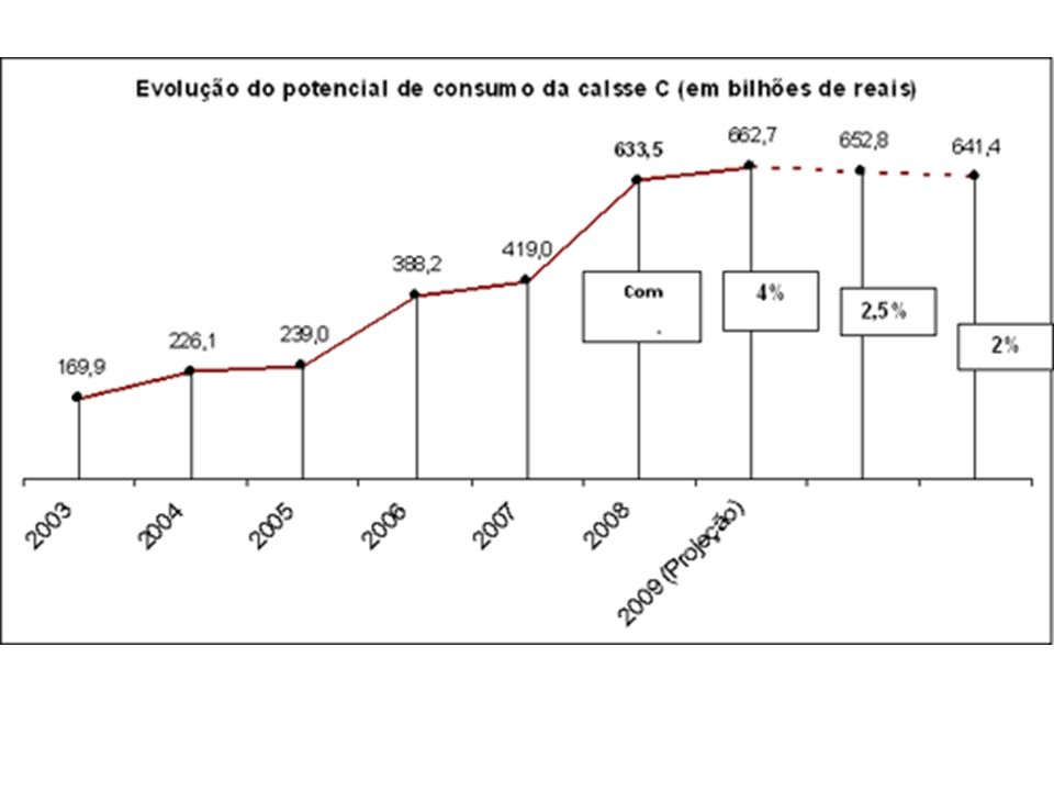 Preços do leite em pó (junho 2009) Oceania2.025 US$/ton Europa2.625 US$/ton Argentina2.187 US$/ton Uruguai2.008 US$/ton Fonte: milkpoint