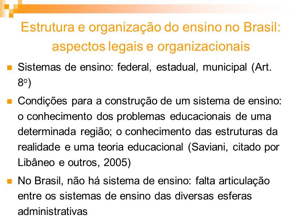 Estrutura e organização do ensino no Brasil: aspectos legais e organizacionais Sistemas de ensino: federal, estadual, municipal (Art. 8 o ) Condições