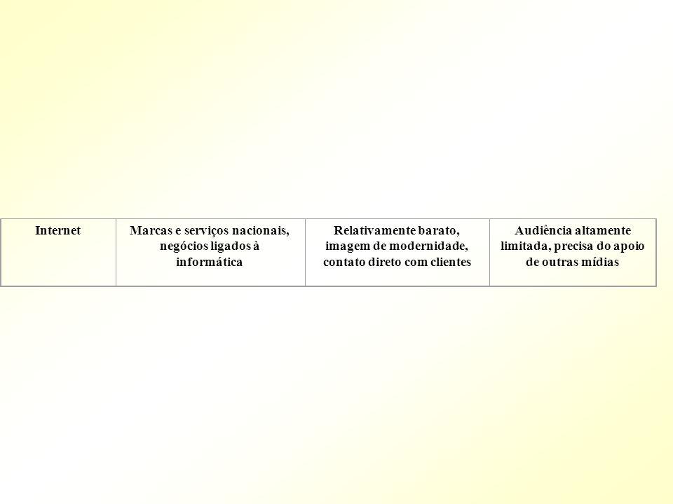 InternetMarcas e serviços nacionais, negócios ligados à informática Relativamente barato, imagem de modernidade, contato direto com clientes Audiência