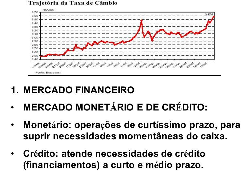1.MERCADO FINANCEIRO MERCADO MONET Á RIO E DE CR É DITO: Monet á rio: opera ç ões de curt í ssimo prazo, para suprir necessidades momentâneas do caixa.