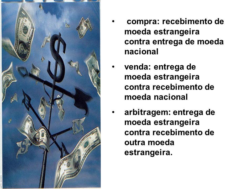 compra: recebimento de moeda estrangeira contra entrega de moeda nacional venda: entrega de moeda estrangeira contra recebimento de moeda nacional arbitragem: entrega de moeda estrangeira contra recebimento de outra moeda estrangeira.