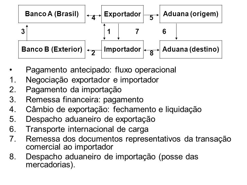 Pagamentos e Recebimentos Internacionais 2.2 Remessa direta (sem saque) Vendedor embarca a mercadoria e remete ao comprador (sem intermediários) os documentos necessários ao desembaraço aduaneiro de importação.
