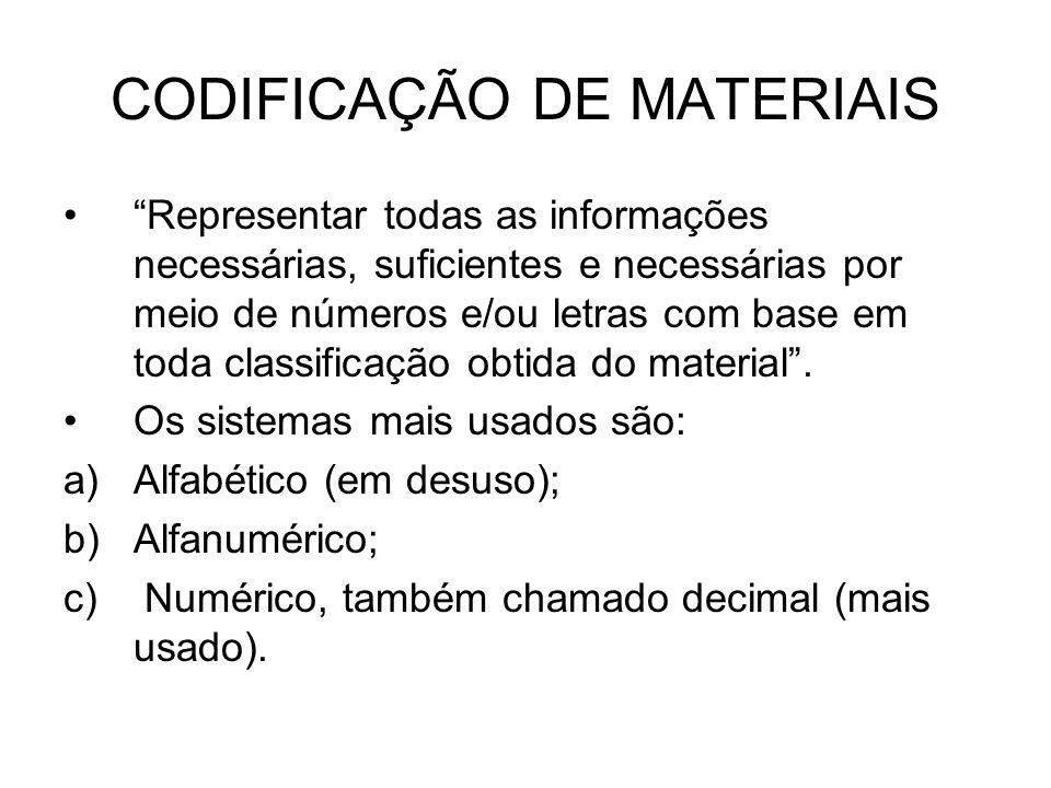 CODIFICAÇÃO DE MATERIAIS Representar todas as informações necessárias, suficientes e necessárias por meio de números e/ou letras com base em toda clas