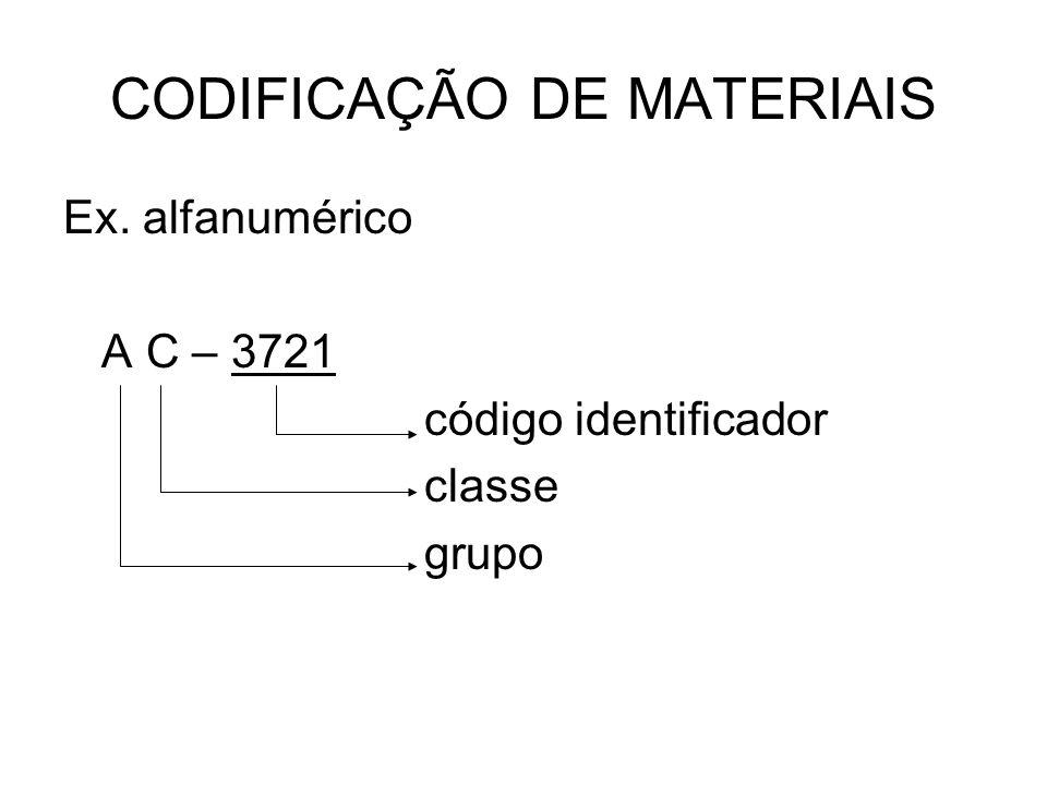 CODIFICAÇÃO DE MATERIAIS Ex. alfanumérico A C – 3721 código identificador classe grupo