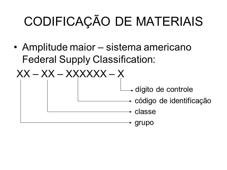 CODIFICAÇÃO DE MATERIAIS Amplitude maior – sistema americano Federal Supply Classification: XX – XX – XXXXXX – X dígito de controle código de identifi