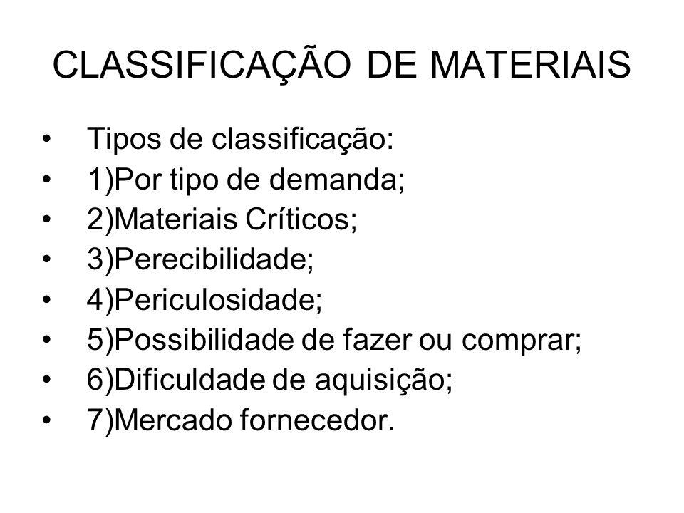 CLASSIFICAÇÃO DE MATERIAIS Tipos de classificação: 1)Por tipo de demanda; 2)Materiais Críticos; 3)Perecibilidade; 4)Periculosidade; 5)Possibilidade de