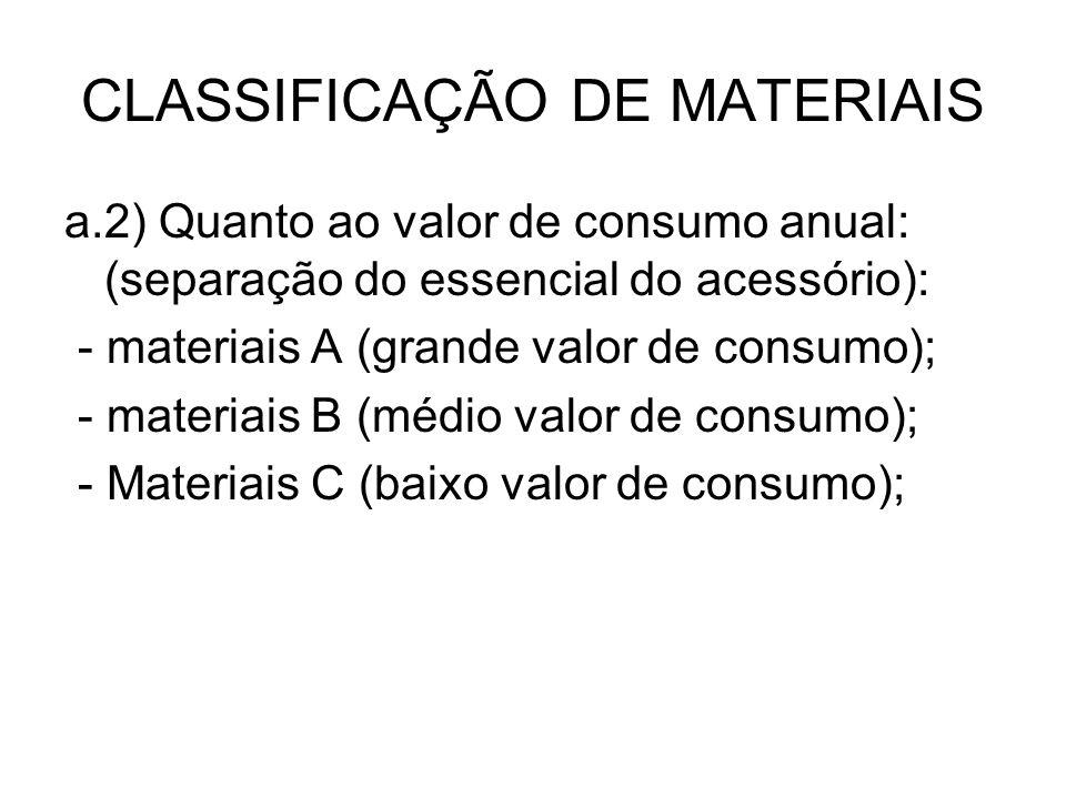 CLASSIFICAÇÃO DE MATERIAIS a.2) Quanto ao valor de consumo anual: (separação do essencial do acessório): - materiais A (grande valor de consumo); - ma