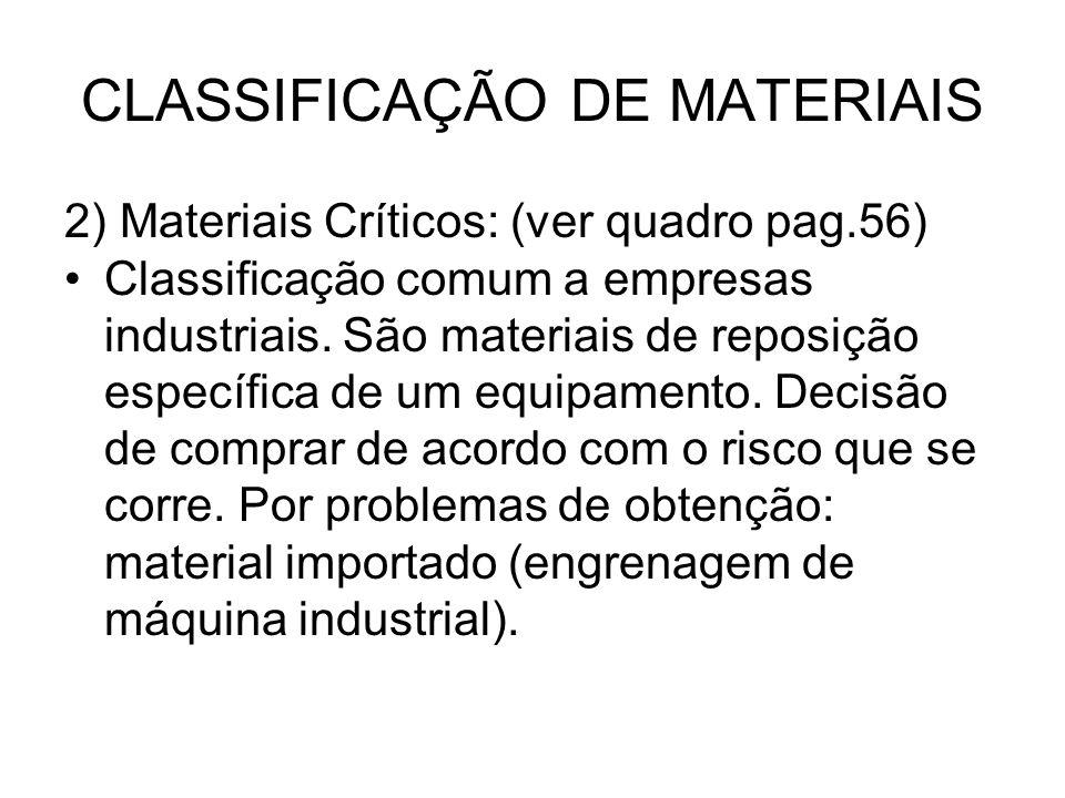 CLASSIFICAÇÃO DE MATERIAIS 2) Materiais Críticos: (ver quadro pag.56) Classificação comum a empresas industriais. São materiais de reposição específic