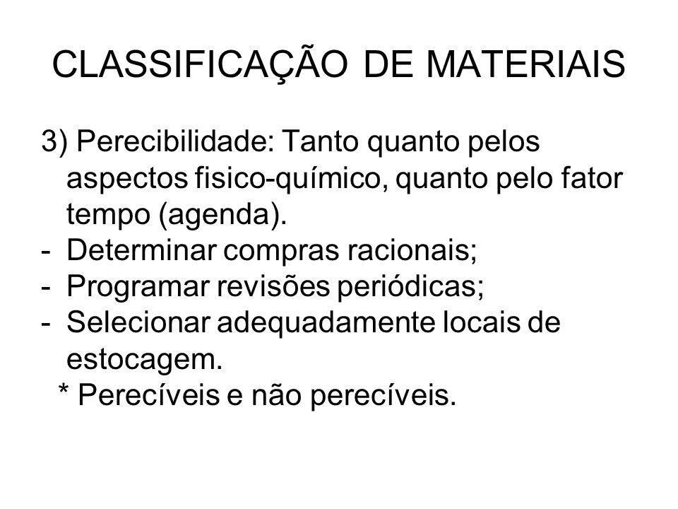 CLASSIFICAÇÃO DE MATERIAIS 3) Perecibilidade: Tanto quanto pelos aspectos fisico-químico, quanto pelo fator tempo (agenda). -Determinar compras racion