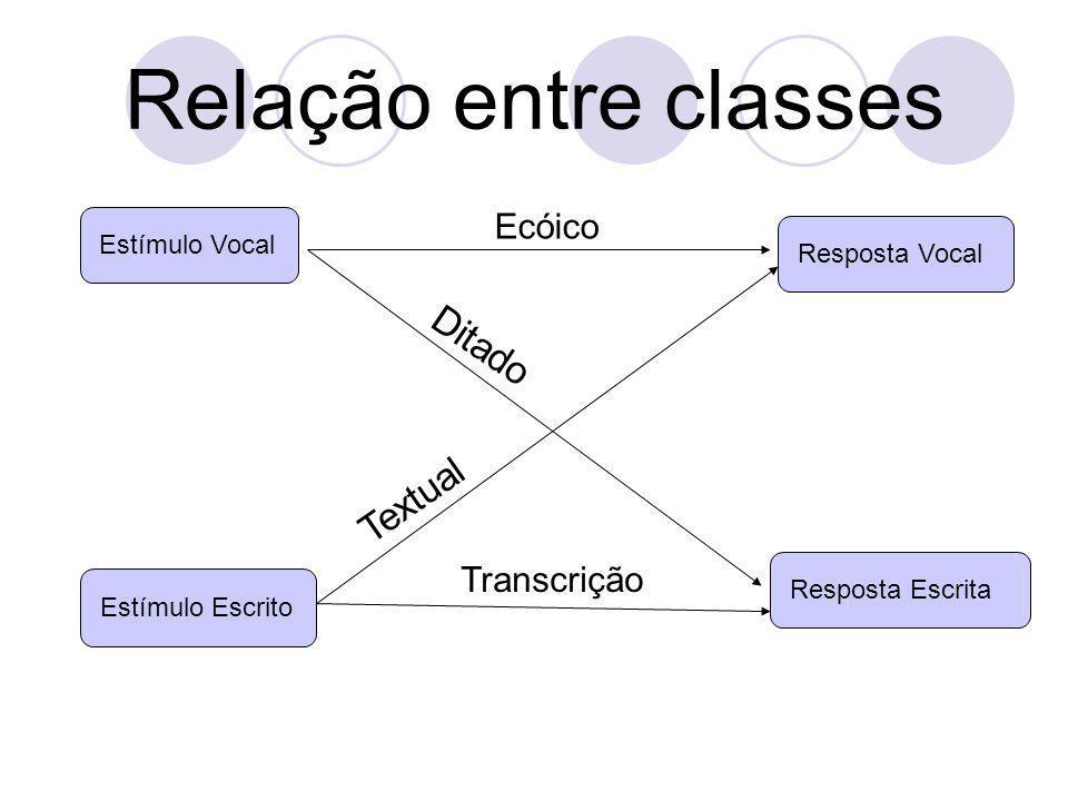 Estímulo VocalResposta Vocal Ecóico Resposta Escrita Ditado Estímulo Escrito Textual Transcrição Relação entre classes