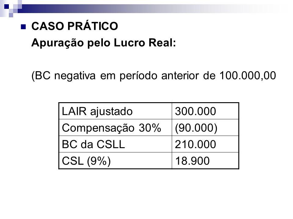CASO PRÁTICO Apuração pelo Lucro Real: (BC negativa em período anterior de 100.000,00 LAIR ajustado300.000 Compensação 30%(90.000) BC da CSLL210.000 C