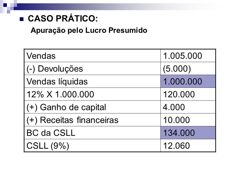 CASO PRÁTICO: Apuração pelo Lucro Presumido Vendas1.005.000 (-) Devoluções(5.000) Vendas líquidas1.000.000 12% X 1.000.000120.000 (+) Ganho de capital