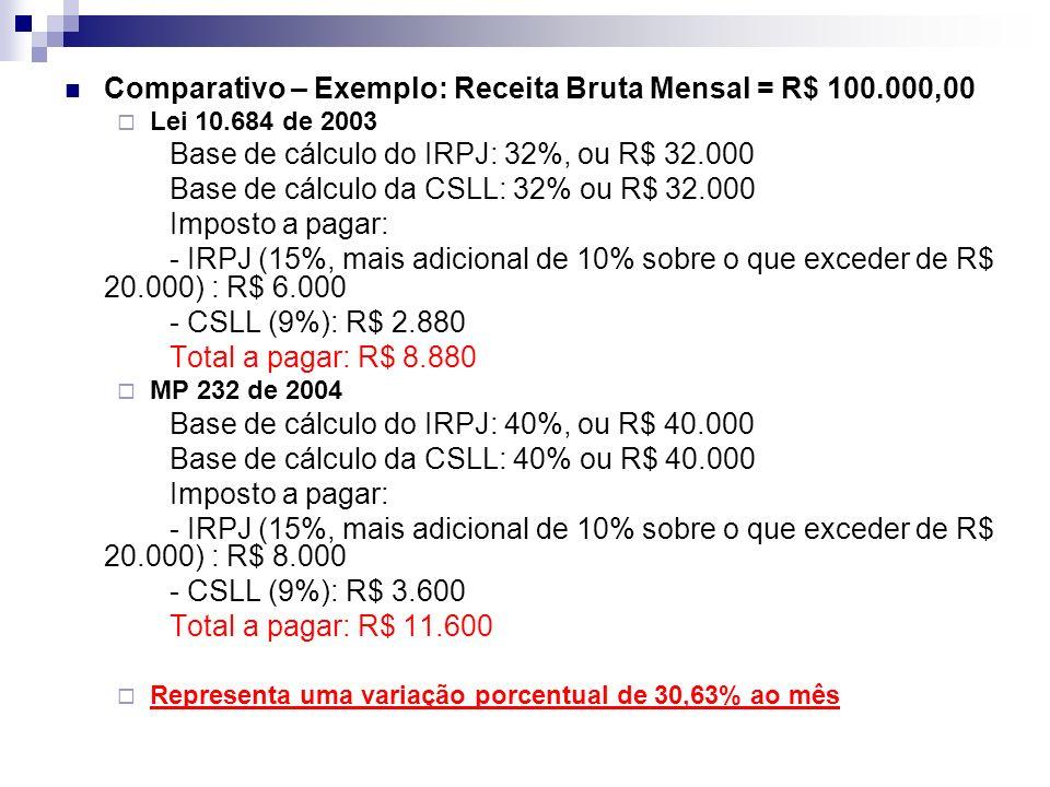 Comparativo – Exemplo: Receita Bruta Mensal = R$ 100.000,00 Lei 10.684 de 2003 Base de cálculo do IRPJ: 32%, ou R$ 32.000 Base de cálculo da CSLL: 32%