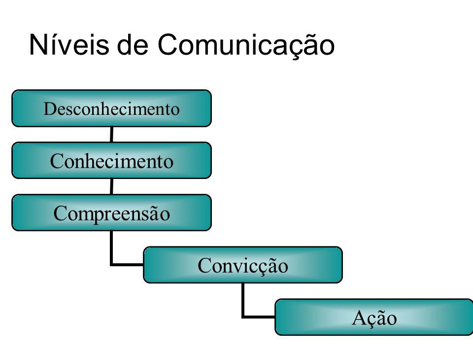 Níveis de Comunicação Desconhecimento Conhecimento Compreensão Convicção Ação