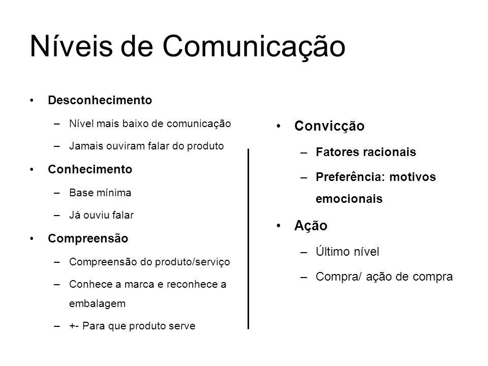 Níveis de Comunicação Desconhecimento –Nível mais baixo de comunicação –Jamais ouviram falar do produto Conhecimento –Base mínima –Já ouviu falar Comp