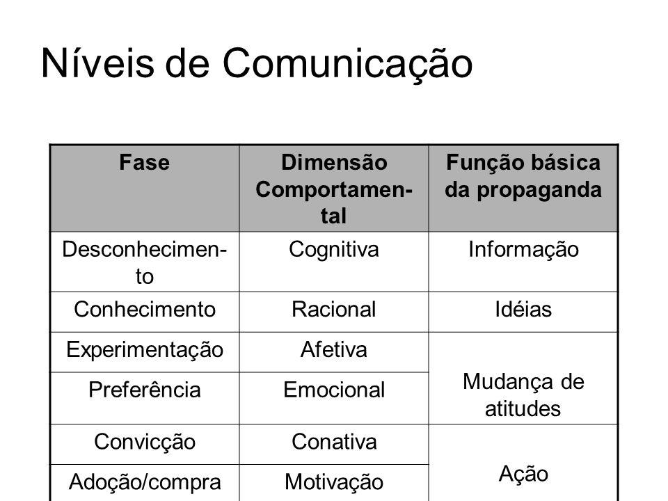 Níveis de Comunicação FaseDimensão Comportamen- tal Função básica da propaganda Desconhecimen- to CognitivaInformação ConhecimentoRacionalIdéias Exper