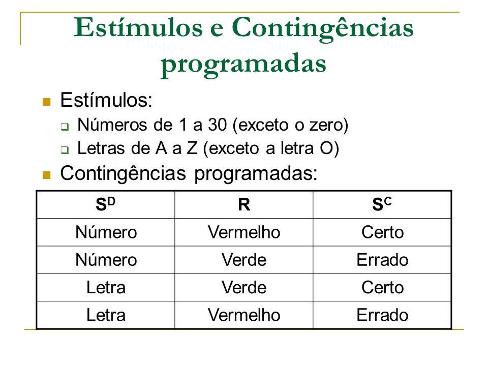 Estímulos e Contingências programadas Estímulos: Números de 1 a 30 (exceto o zero) Letras de A a Z (exceto a letra O) Contingências programadas: SDSD