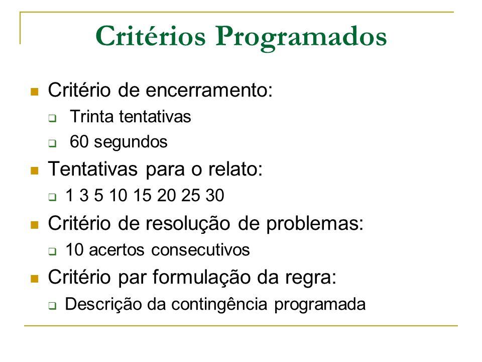Critérios Programados Critério de encerramento: Trinta tentativas 60 segundos Tentativas para o relato: 1 3 5 10 15 20 25 30 Critério de resolução de