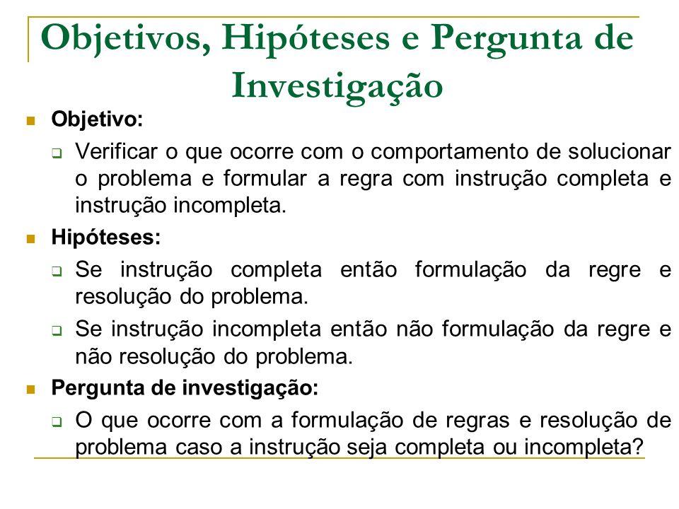 Objetivos, Hipóteses e Pergunta de Investigação Objetivo: Verificar o que ocorre com o comportamento de solucionar o problema e formular a regra com i