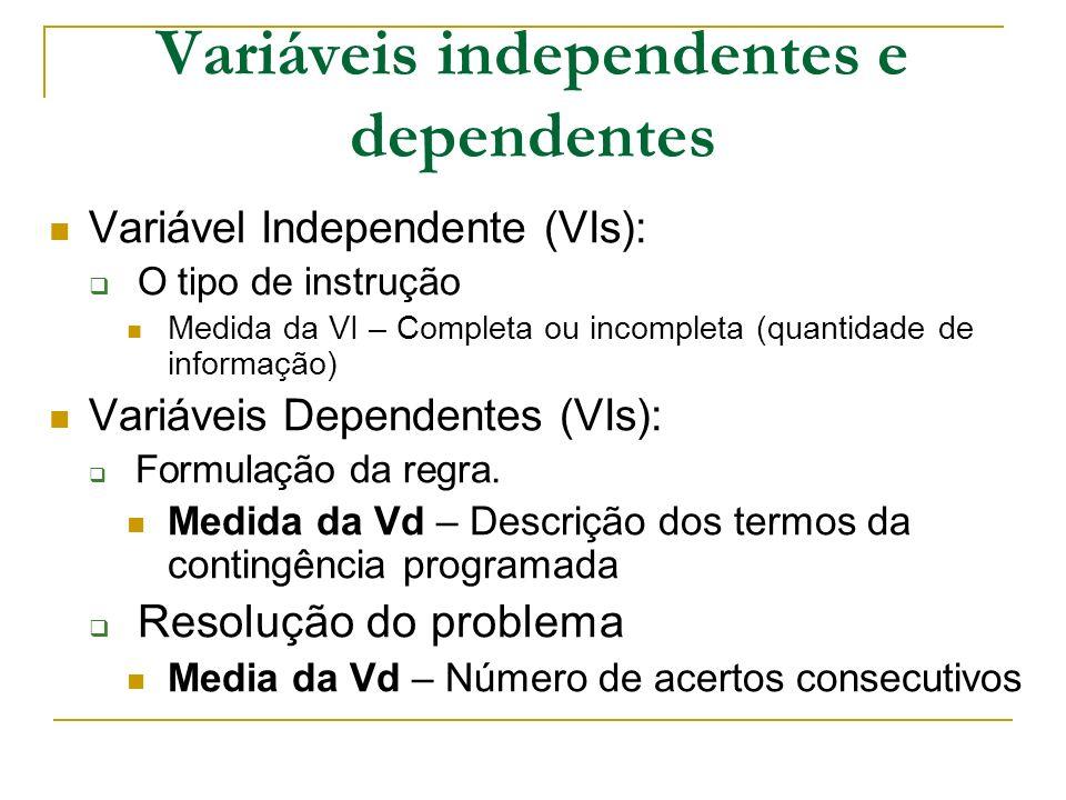 Delineamento experimental Delineamento de Grupos Grupo controle Grupo Experimental Manipulação experimental – Controle experimental, variáveis observadas, variáveis manipuladas.