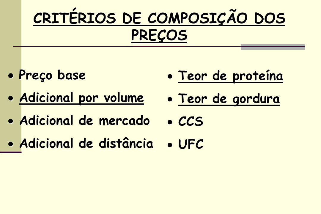 CRITÉRIOS DE COMPOSIÇÃO DOS PREÇOS Preço base Preço base Adicional por volume Adicional por volume Adicional de mercado Adicional de mercado Adicional de distância Adicional de distância Teor de proteína Teor de proteína Teor de gordura Teor de gordura CCS CCS UFC UFC