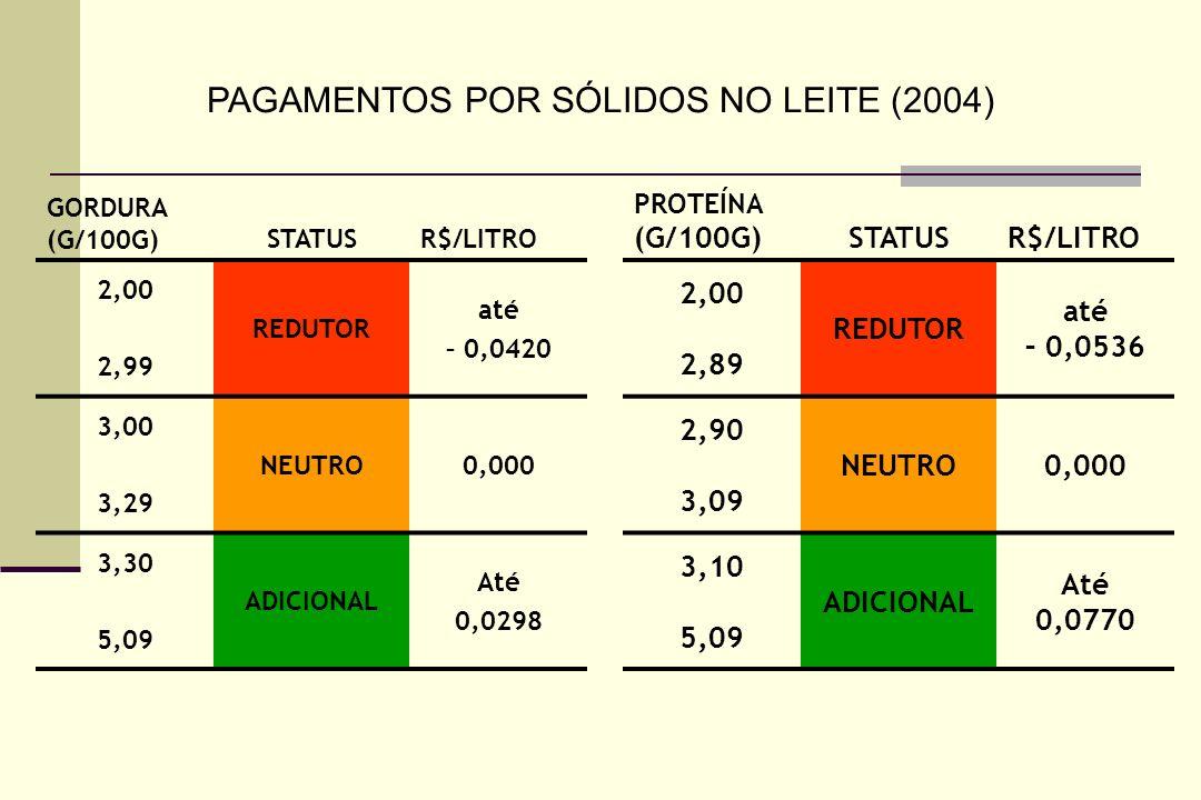GORDURA (G/100G)STATUSR$/LITRO 2,00 2,99 REDUTOR até – 0,0420 3,00 3,29 NEUTRO0,000 3,30 5,09 ADICIONAL Até 0,0298 PROTEÍNA (G/100G)STATUSR$/LITRO 2,00 2,89 REDUTOR até – 0,0536 2,90 3,09 NEUTRO0,000 3,10 5,09 ADICIONAL Até 0,0770 PAGAMENTOS POR SÓLIDOS NO LEITE (2004)