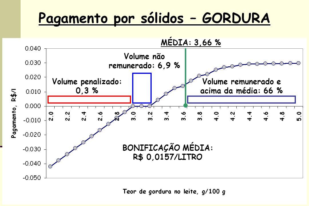 Pagamento por sólidos – GORDURA MÉDIA: 3,66 % Volume não remunerado: 6,9 % Volume penalizado: 0,3 % Volume remunerado e acima da média: 66 % BONIFICAÇÃO MÉDIA: R$ 0,0157/LITRO