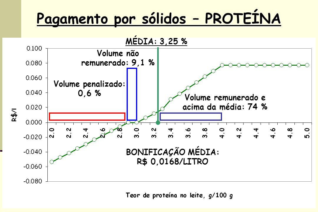 Pagamento por sólidos – PROTEÍNA MÉDIA: 3,25 % Volume não remunerado: 9,1 % Volume penalizado: 0,6 % Volume remunerado e acima da média: 74 % BONIFICAÇÃO MÉDIA: R$ 0,0168/LITRO