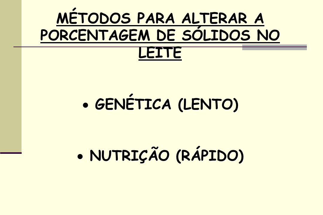 MÉTODOS PARA ALTERAR A PORCENTAGEM DE SÓLIDOS NO LEITE GENÉTICA (LENTO) GENÉTICA (LENTO) NUTRIÇÃO (RÁPIDO) NUTRIÇÃO (RÁPIDO)
