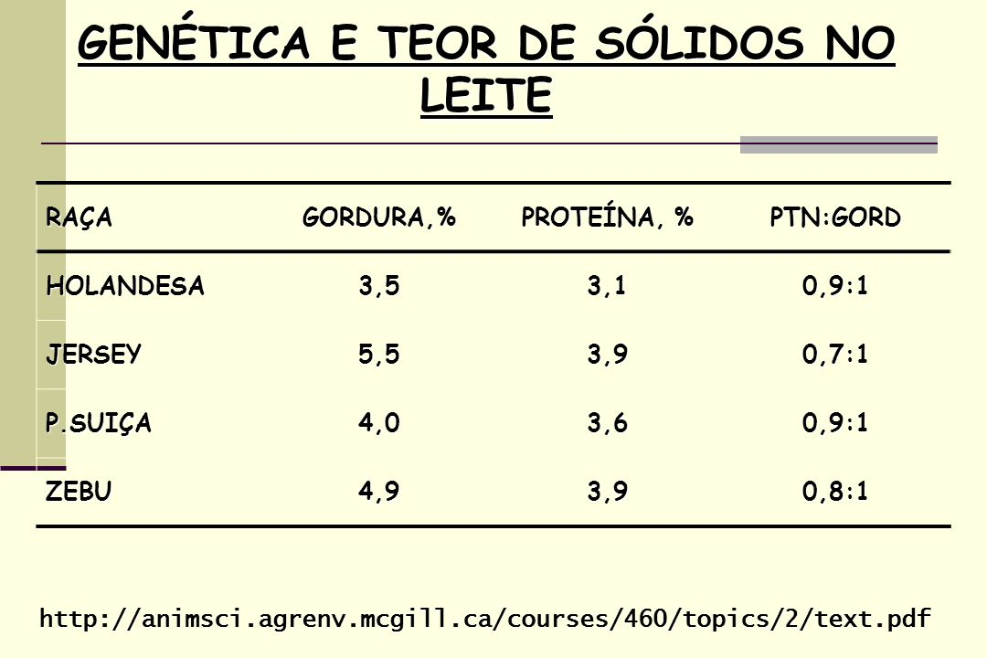 RAÇAGORDURA,% PROTEÍNA, % PTN:GORD HOLANDESA3,53,10,9:1 JERSEY5,53,90,7:1 P.SUIÇA4,03,60,9:1 ZEBU4,93,90,8:1 http://animsci.agrenv.mcgill.ca/courses/4