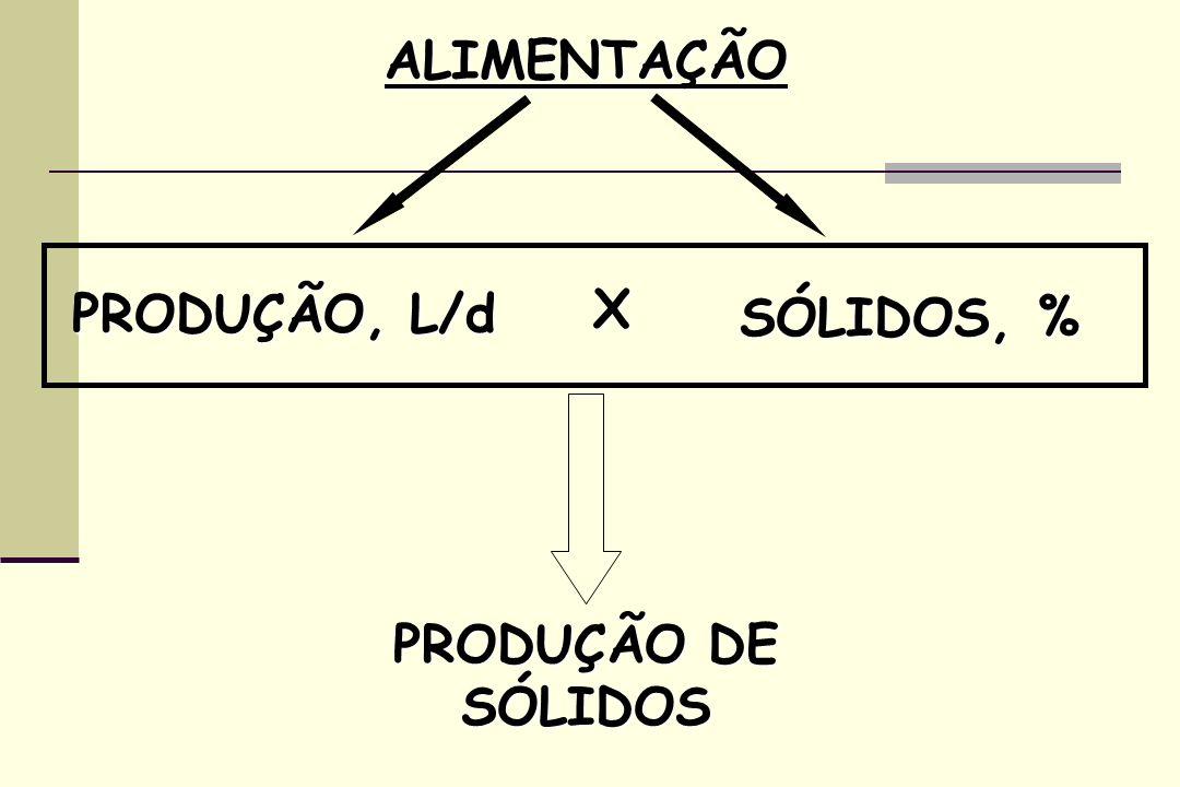 ALIMENTAÇÃO PRODUÇÃO, L/d SÓLIDOS, % X PRODUÇÃO DE SÓLIDOS
