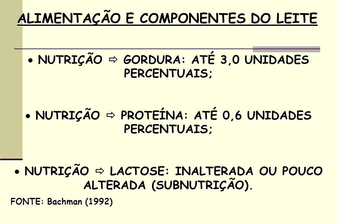 ALIMENTAÇÃO E COMPONENTES DO LEITE NUTRIÇÃO GORDURA: ATÉ 3,0 UNIDADES PERCENTUAIS; NUTRIÇÃO GORDURA: ATÉ 3,0 UNIDADES PERCENTUAIS; NUTRIÇÃO PROTEÍNA: ATÉ 0,6 UNIDADES PERCENTUAIS; NUTRIÇÃO PROTEÍNA: ATÉ 0,6 UNIDADES PERCENTUAIS; NUTRIÇÃO LACTOSE: INALTERADA OU POUCO ALTERADA (SUBNUTRIÇÃO).