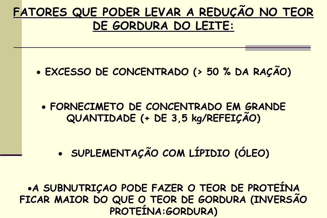 FATORES QUE PODER LEVAR A REDUÇÃO NO TEOR DE GORDURA DO LEITE: EXCESSO DE CONCENTRADO (> 50 % DA RAÇÃO) EXCESSO DE CONCENTRADO (> 50 % DA RAÇÃO) FORNECIMETO DE CONCENTRADO EM GRANDE QUANTIDADE (+ DE 3,5 kg/REFEIÇÃO) FORNECIMETO DE CONCENTRADO EM GRANDE QUANTIDADE (+ DE 3,5 kg/REFEIÇÃO) SUPLEMENTAÇÃO COM LÍPIDIO (ÓLEO) SUPLEMENTAÇÃO COM LÍPIDIO (ÓLEO) A SUBNUTRIÇAO PODE FAZER O TEOR DE PROTEÍNA FICAR MAIOR DO QUE O TEOR DE GORDURA (INVERSÃO PROTEÍNA:GORDURA) A SUBNUTRIÇAO PODE FAZER O TEOR DE PROTEÍNA FICAR MAIOR DO QUE O TEOR DE GORDURA (INVERSÃO PROTEÍNA:GORDURA)
