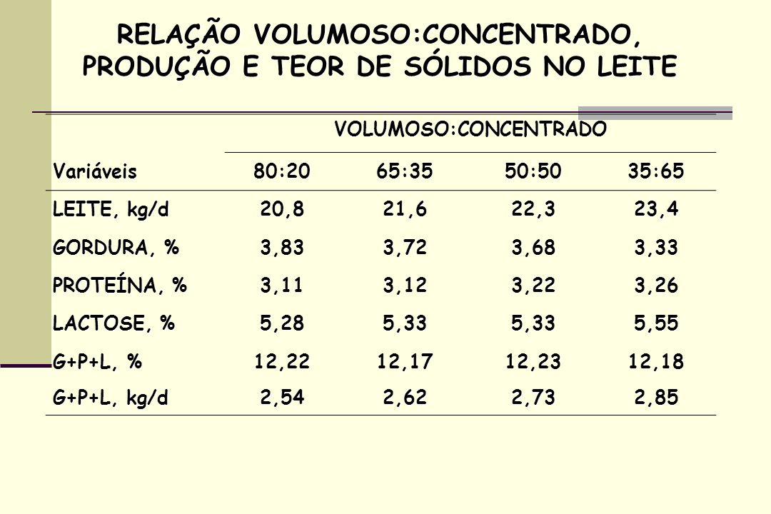 VOLUMOSO:CONCENTRADO Variáveis80:2065:3550:5035:65 LEITE, kg/d 20,821,622,323,4 GORDURA, % 3,833,723,683,33 PROTEÍNA, % 3,113,123,223,26 LACTOSE, % 5,285,335,335,55 G+P+L, % 12,2212,1712,2312,18 G+P+L, kg/d 2,542,622,732,85 RELAÇÃO VOLUMOSO:CONCENTRADO, PRODUÇÃO E TEOR DE SÓLIDOS NO LEITE