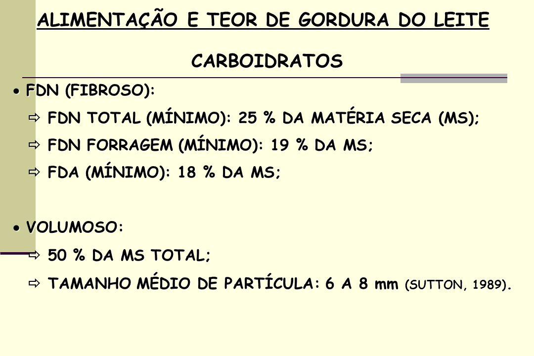 ALIMENTAÇÃO E TEOR DE GORDURA DO LEITE CARBOIDRATOS FDN (FIBROSO): FDN (FIBROSO): FDN TOTAL (MÍNIMO): 25 % DA MATÉRIA SECA (MS); FDN TOTAL (MÍNIMO): 25 % DA MATÉRIA SECA (MS); FDN FORRAGEM (MÍNIMO): 19 % DA MS; FDN FORRAGEM (MÍNIMO): 19 % DA MS; FDA (MÍNIMO): 18 % DA MS; FDA (MÍNIMO): 18 % DA MS; VOLUMOSO: VOLUMOSO: 50 % DA MS TOTAL ; 50 % DA MS TOTAL ; TAMANHO MÉDIO DE PARTÍCULA: 6 A 8 mm (SUTTON, 1989).