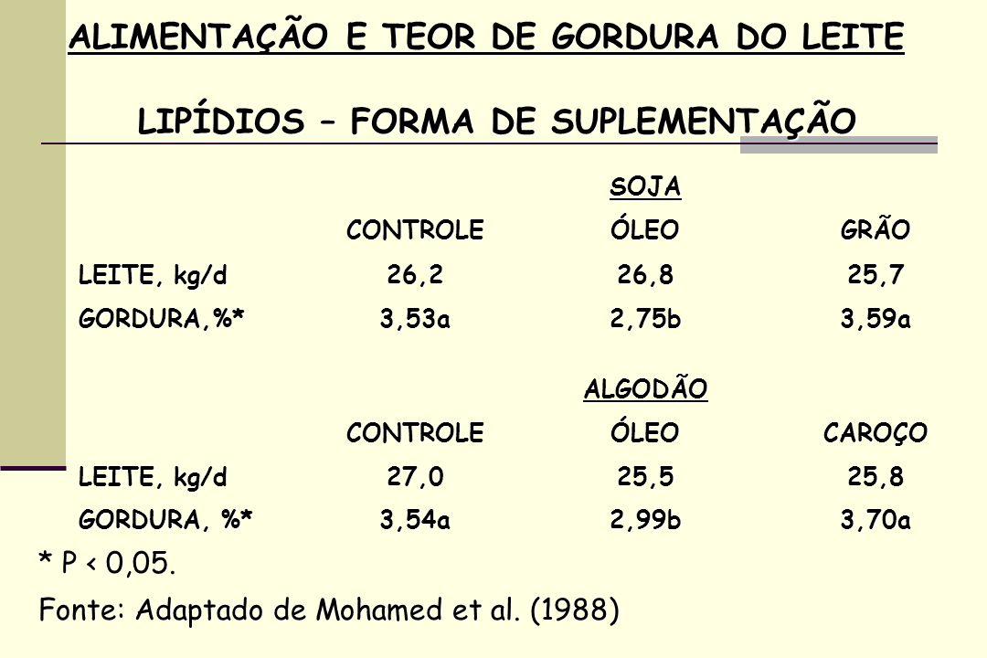 SOJA CONTROLEÓLEOGRÃO LEITE, kg/d 26,226,825,7 GORDURA,%*3,53a2,75b3,59a ALGODÃO CONTROLEÓLEOCAROÇO 27,025,525,8 GORDURA, %* 3,54a2,99b3,70a * P < 0,05.