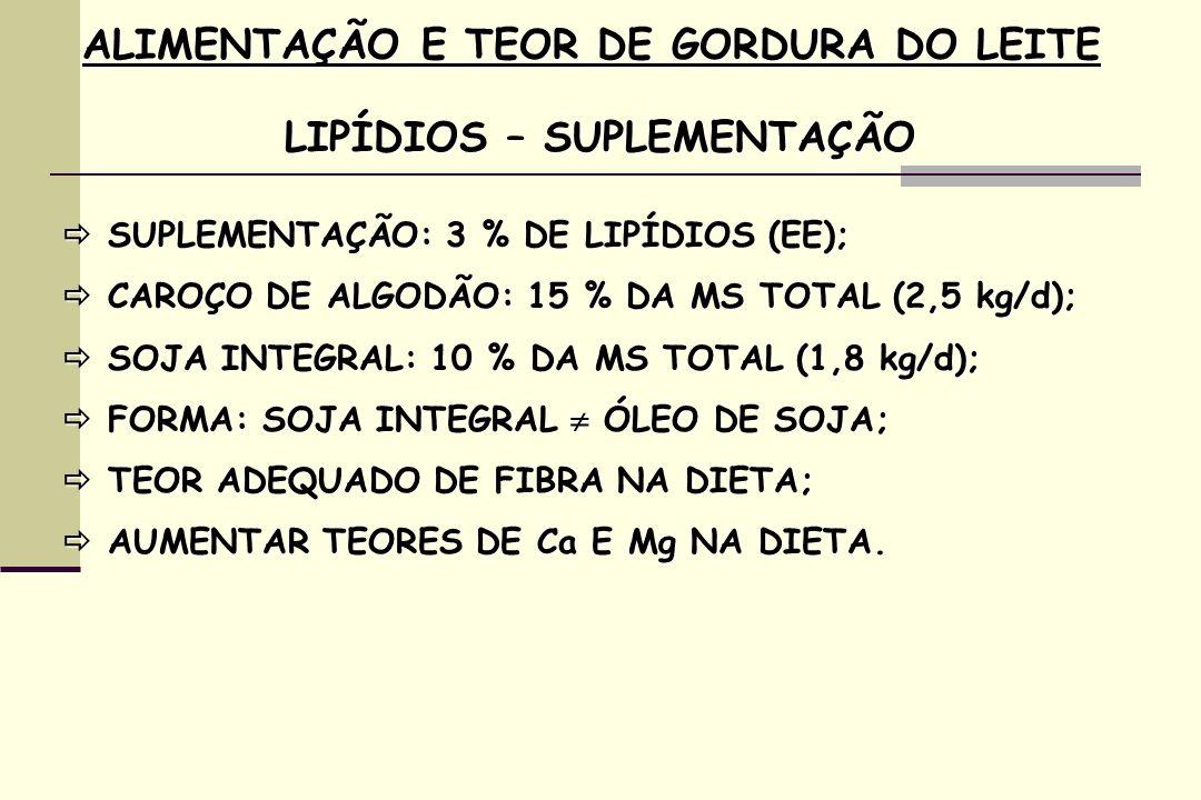 ALIMENTAÇÃO E TEOR DE GORDURA DO LEITE LIPÍDIOS – SUPLEMENTAÇÃO SUPLEMENTAÇÃO: 3 % DE LIPÍDIOS (EE); SUPLEMENTAÇÃO: 3 % DE LIPÍDIOS (EE); CAROÇO DE ALGODÃO: 15 % DA MS TOTAL (2,5 kg/d); CAROÇO DE ALGODÃO: 15 % DA MS TOTAL (2,5 kg/d); SOJA INTEGRAL: 10 % DA MS TOTAL (1,8 kg/d); SOJA INTEGRAL: 10 % DA MS TOTAL (1,8 kg/d); FORMA: SOJA INTEGRAL ÓLEO DE SOJA; FORMA: SOJA INTEGRAL ÓLEO DE SOJA; TEOR ADEQUADO DE FIBRA NA DIETA; TEOR ADEQUADO DE FIBRA NA DIETA; AUMENTAR TEORES DE Ca E Mg NA DIETA.
