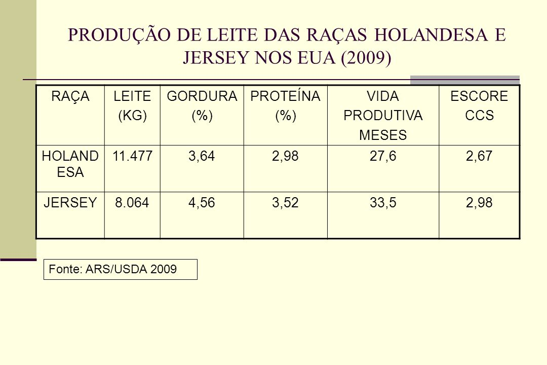 PRODUÇÃO DE LEITE DAS RAÇAS HOLANDESA E JERSEY NOS EUA (2009) RAÇALEITE (KG) GORDURA (%) PROTEÍNA (%) VIDA PRODUTIVA MESES ESCORE CCS HOLAND ESA 11.4773,642,9827,62,67 JERSEY8.0644,563,5233,52,98 Fonte: ARS/USDA 2009