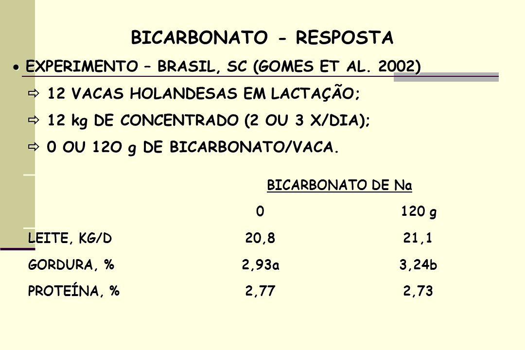 BICARBONATO - RESPOSTA EXPERIMENTO – BRASIL, SC (GOMES ET AL. 2002) EXPERIMENTO – BRASIL, SC (GOMES ET AL. 2002) 12 VACAS HOLANDESAS EM LACTAÇÃO; 12 V