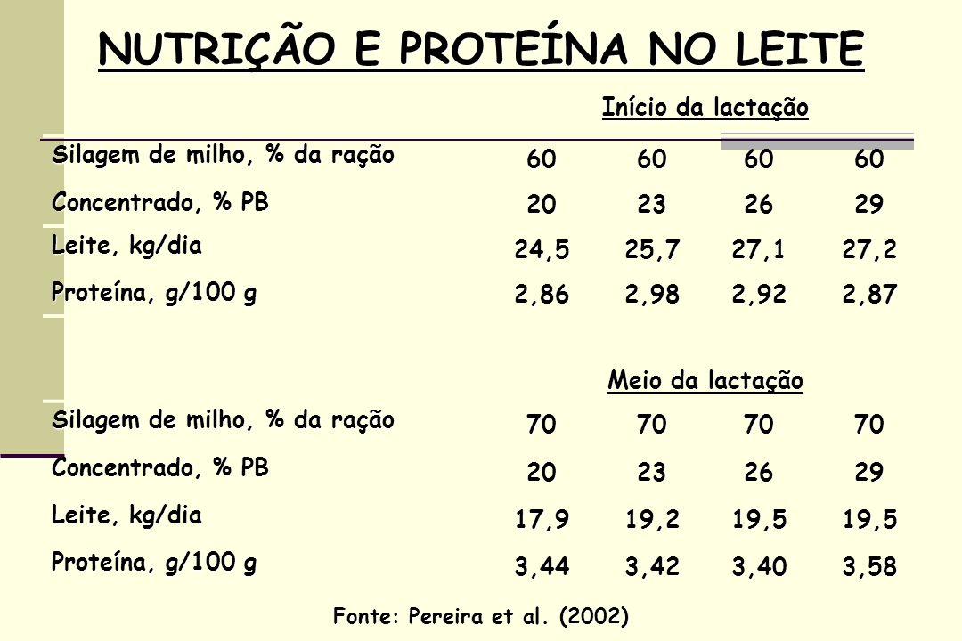 NUTRIÇÃO E PROTEÍNA NO LEITE Início da lactação Silagem de milho, % da ração 60606060 Concentrado, % PB 20232629 Leite, kg/dia 24,525,727,127,2 Proteína, g/100 g 2,862,982,922,87 Meio da lactação Silagem de milho, % da ração 70707070 Concentrado, % PB 20232629 Leite, kg/dia 17,919,219,519,5 Proteína, g/100 g 3,443,423,403,58 Fonte: Pereira et al.