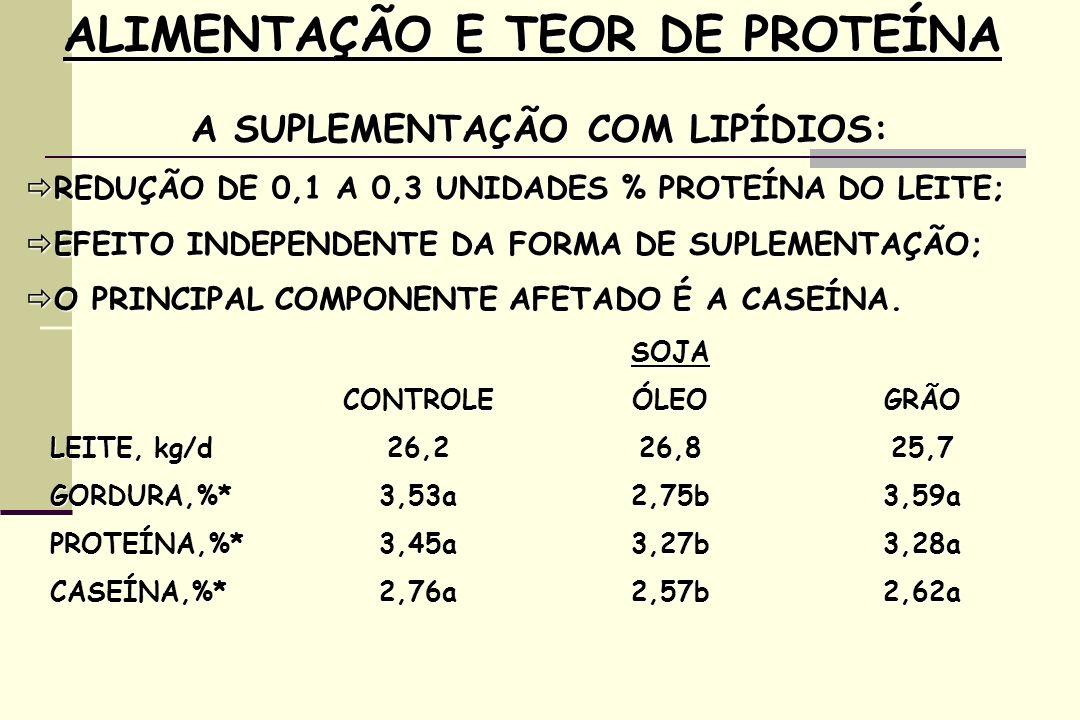 ALIMENTAÇÃO E TEOR DE PROTEÍNA A SUPLEMENTAÇÃO COM LIPÍDIOS: REDUÇÃO DE 0,1 A 0,3 UNIDADES % PROTEÍNA DO LEITE; REDUÇÃO DE 0,1 A 0,3 UNIDADES % PROTEÍNA DO LEITE; EFEITO INDEPENDENTE DA FORMA DE SUPLEMENTAÇÃO; EFEITO INDEPENDENTE DA FORMA DE SUPLEMENTAÇÃO; O PRINCIPAL COMPONENTE AFETADO É A CASEÍNA.